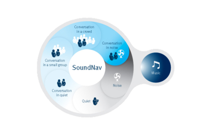environmental detection soundnav graphic by unitron
